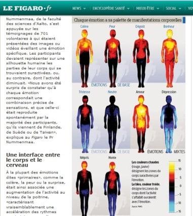 Cet article du Figaro.fr révèle que la science démontre l'impact des émotions (psycho-somatisation) sur notre organisme
